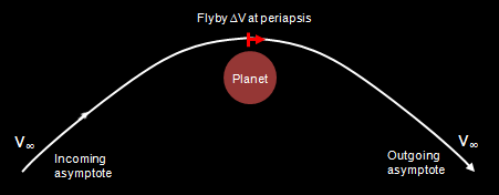 Two-body planetary flyby