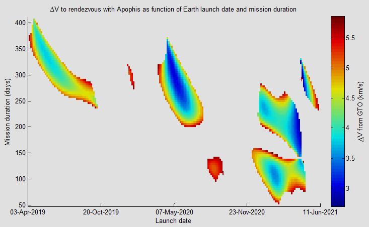 NASA Asteroid Apophis kann 2068 mit Erde zusammenstoßen